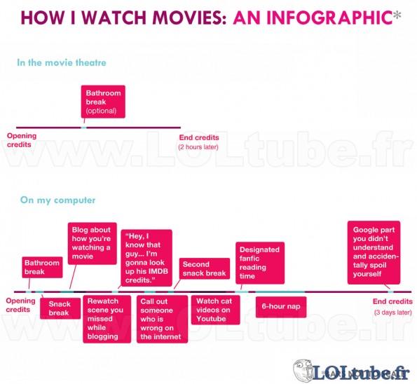 Diagramme de visionnage de film